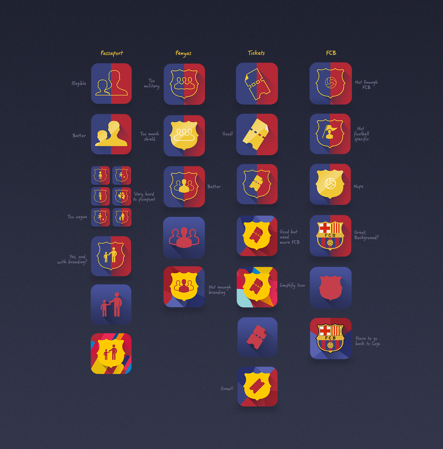 FCB-Iteartions